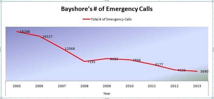 Emergency Calls Made